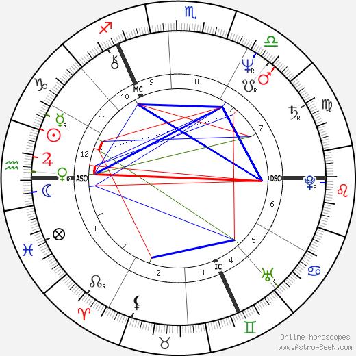 Liza Goddard tema natale, oroscopo, Liza Goddard oroscopi gratuiti, astrologia