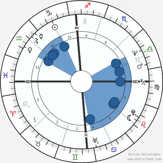 Louis Freeh wikipedia, horoscope, astrology, instagram