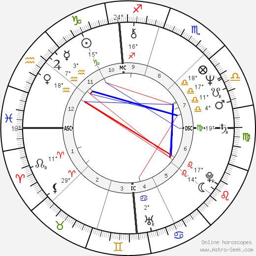 Louis Freeh birth chart, biography, wikipedia 2020, 2021