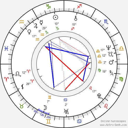 Marta Rašlová birth chart, biography, wikipedia 2020, 2021
