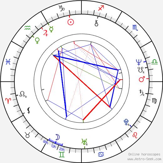 Marta Rašlová birth chart, Marta Rašlová astro natal horoscope, astrology