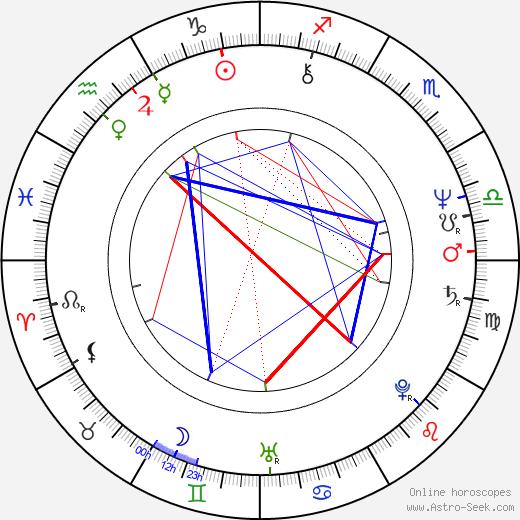 Matti Ollila birth chart, Matti Ollila astro natal horoscope, astrology