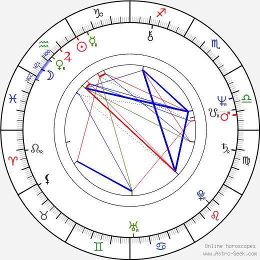 Nicolae Vlad Popa astro natal birth chart, Nicolae Vlad Popa horoscope, astrology
