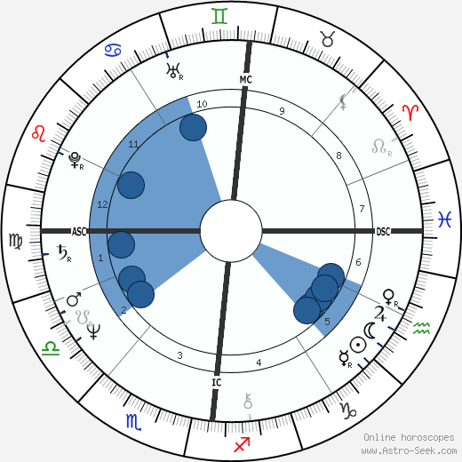 Patrick Couvreur wikipedia, horoscope, astrology, instagram