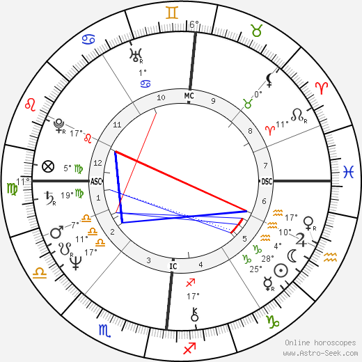 Patrick Couvreur birth chart, biography, wikipedia 2018, 2019