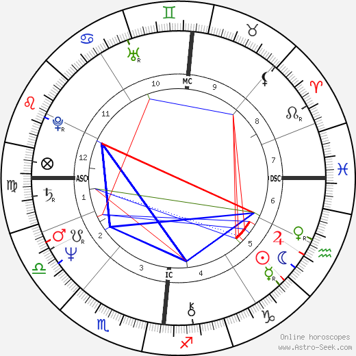 Patrick Couvreur astro natal birth chart, Patrick Couvreur horoscope, astrology