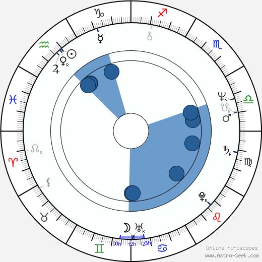 Randy Brooks wikipedia, horoscope, astrology, instagram