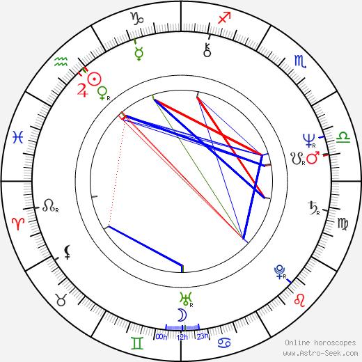 Randy Brooks astro natal birth chart, Randy Brooks horoscope, astrology