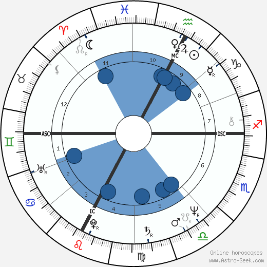 Richard Dean Anderson horoscope, astrology, sign, zodiac, date of birth, instagram