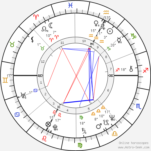 Richard Dean Anderson birth chart, biography, wikipedia 2020, 2021