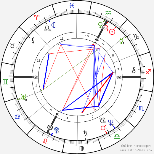 Richard Dean Anderson birth chart, Richard Dean Anderson astro natal horoscope, astrology
