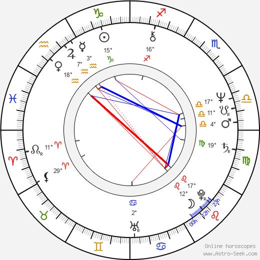 Richard Norton birth chart, biography, wikipedia 2019, 2020