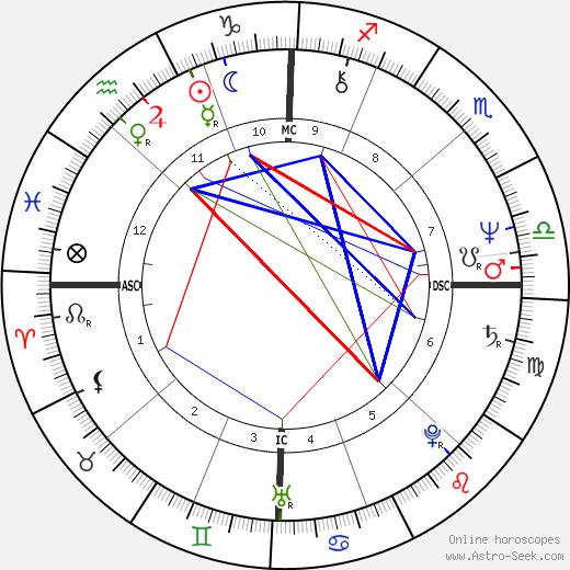 Richard Watkins день рождения гороскоп, Richard Watkins Натальная карта онлайн