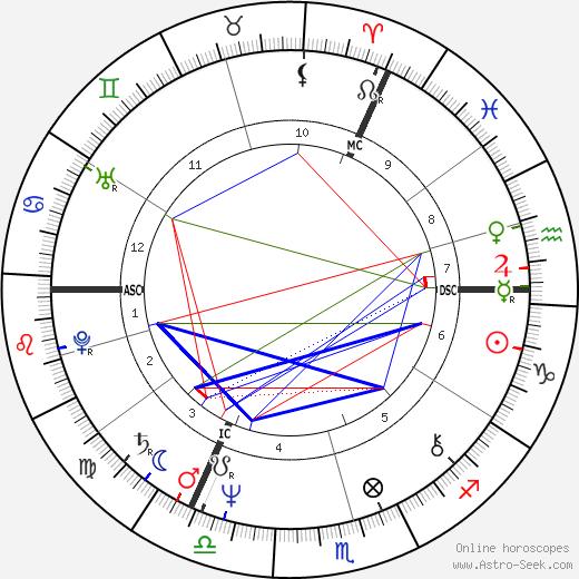 Рио Райзер Rio Reiser день рождения гороскоп, Rio Reiser Натальная карта онлайн
