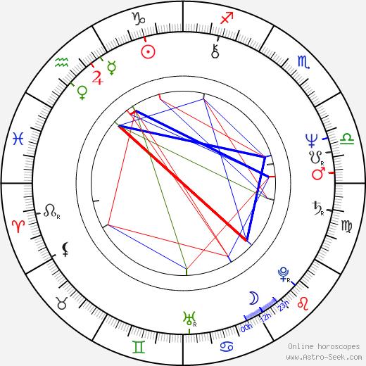 Robert Catrini день рождения гороскоп, Robert Catrini Натальная карта онлайн