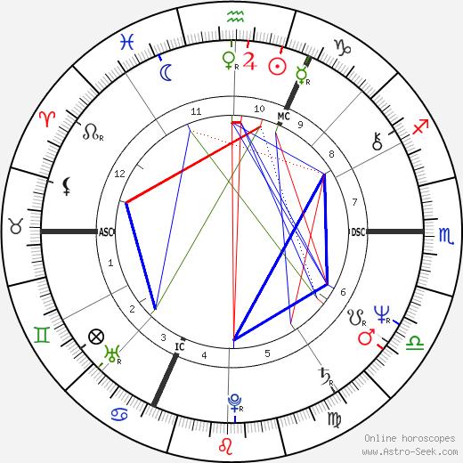 Silke Maier-Witt tema natale, oroscopo, Silke Maier-Witt oroscopi gratuiti, astrologia