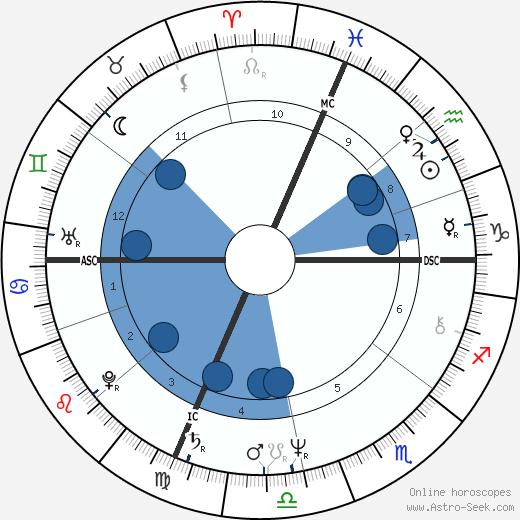 Thomas Finneran wikipedia, horoscope, astrology, instagram