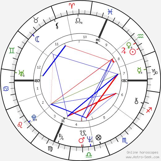 Thomas Finneran birth chart, Thomas Finneran astro natal horoscope, astrology
