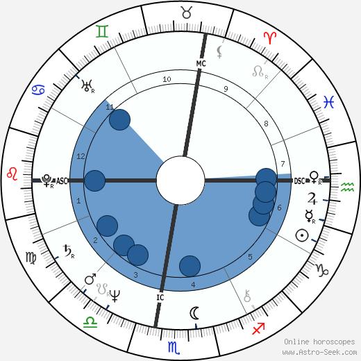 Veronica De Laurentiis wikipedia, horoscope, astrology, instagram