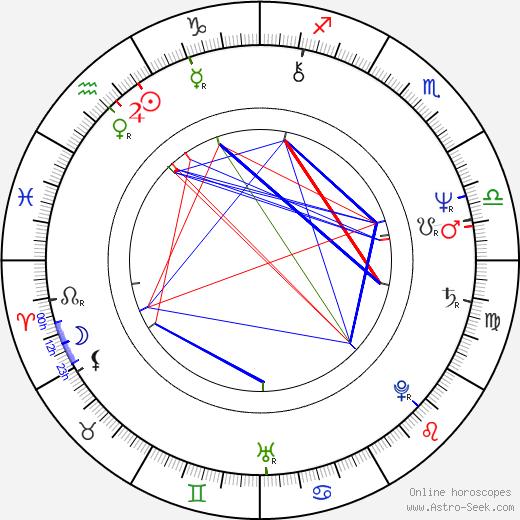 Yoshimitsu Morita astro natal birth chart, Yoshimitsu Morita horoscope, astrology