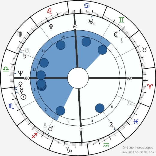 Abdullah Gul wikipedia, horoscope, astrology, instagram