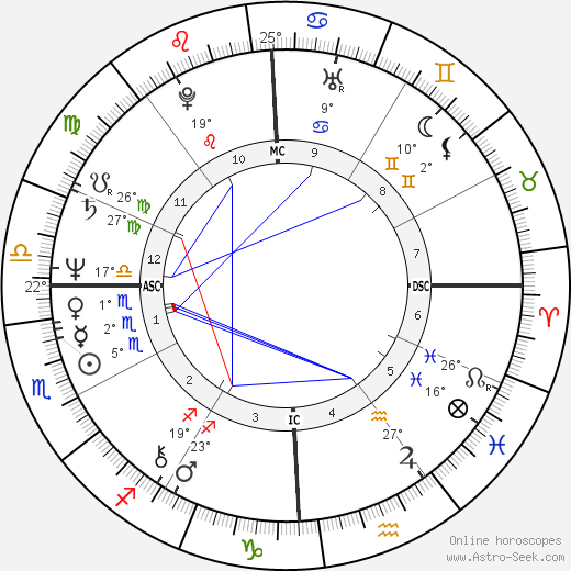 Abdullah Gul birth chart, biography, wikipedia 2019, 2020