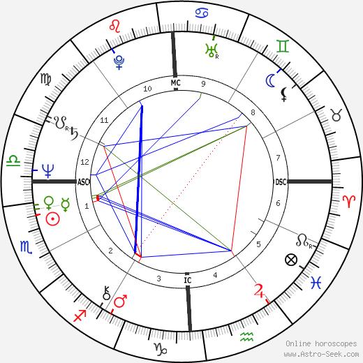 Абдуллах Гюль Abdullah Gul день рождения гороскоп, Abdullah Gul Натальная карта онлайн