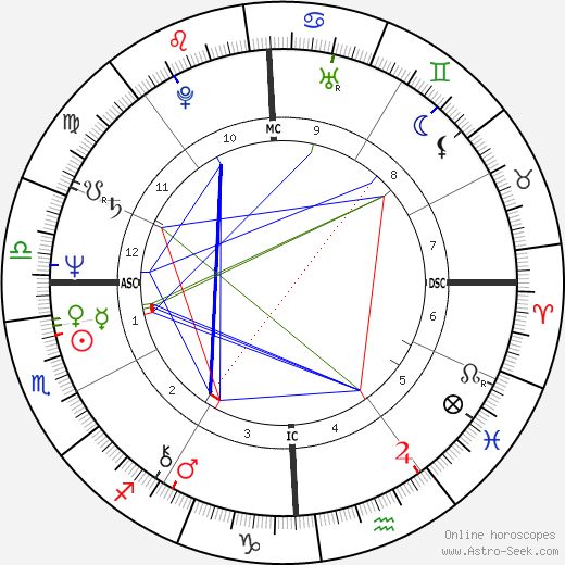 Abdullah Gul tema natale, oroscopo, Abdullah Gul oroscopi gratuiti, astrologia