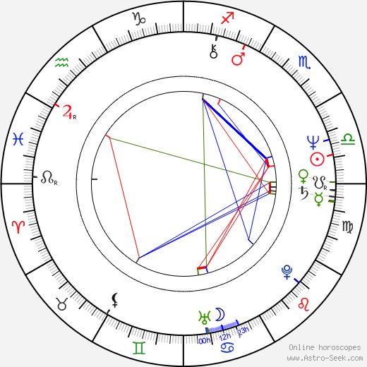Alan Rosenberg astro natal birth chart, Alan Rosenberg horoscope, astrology