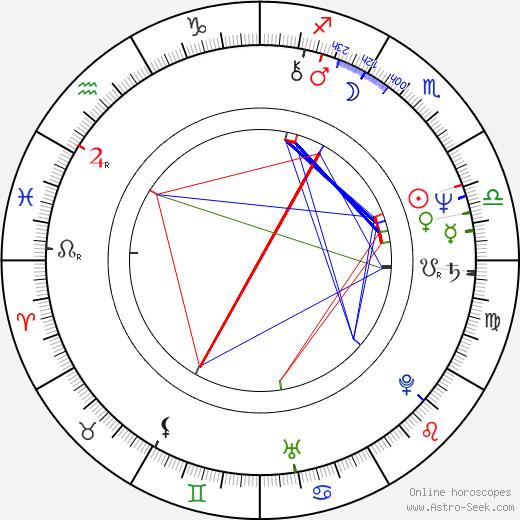 Alfréd Swan astro natal birth chart, Alfréd Swan horoscope, astrology