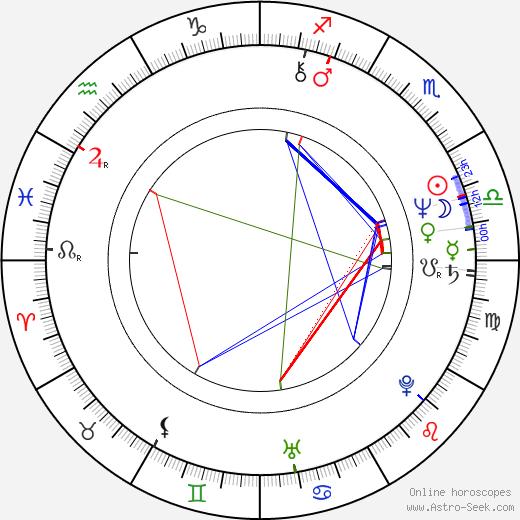 Amos Gitai tema natale, oroscopo, Amos Gitai oroscopi gratuiti, astrologia