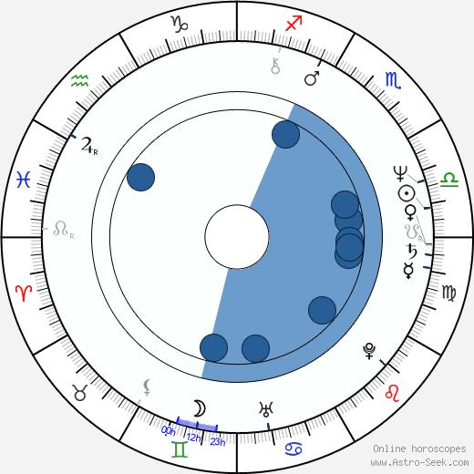 Antonio Di Pietro wikipedia, horoscope, astrology, instagram