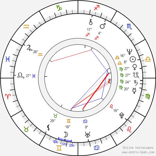 Antonio Di Pietro birth chart, biography, wikipedia 2020, 2021