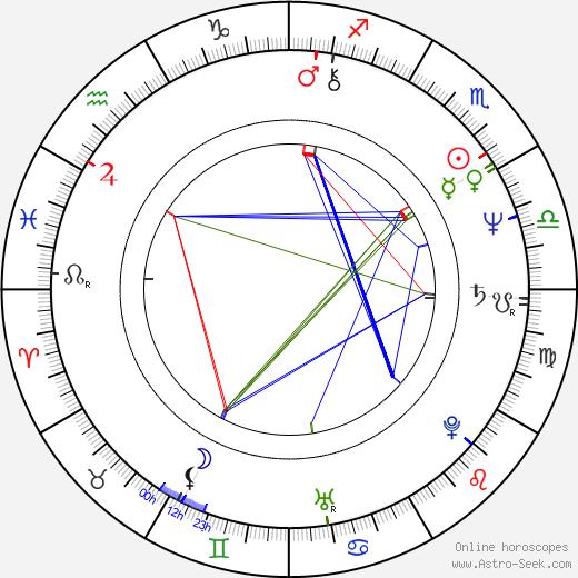 Caroline Huppert birth chart, Caroline Huppert astro natal horoscope, astrology