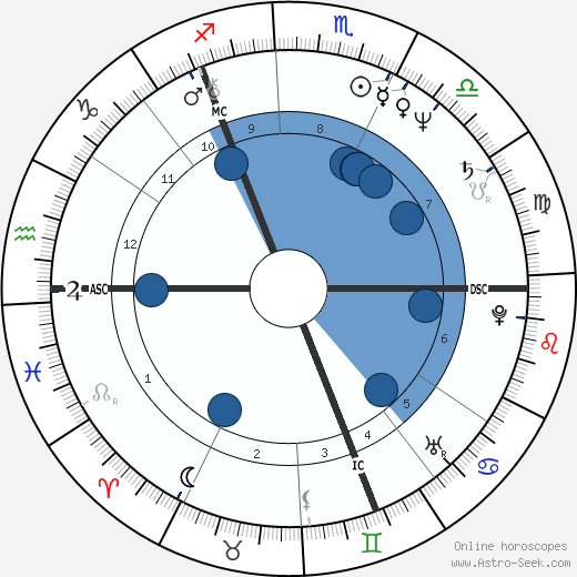 Chris Norman horoscope, astrology, sign, zodiac, date of birth, instagram