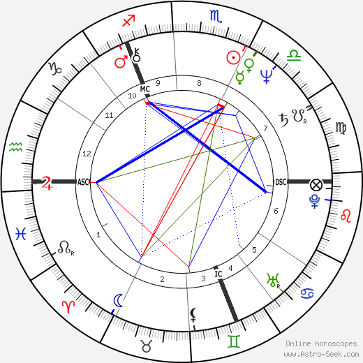 Chris Norman astro natal birth chart, Chris Norman horoscope, astrology