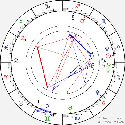 Крейг Гарднер Craig Gardner день рождения гороскоп, Craig Gardner Натальная карта онлайн