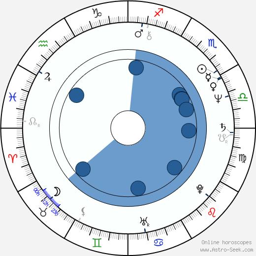 Dan Gilvezan wikipedia, horoscope, astrology, instagram
