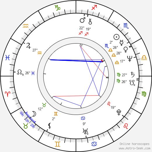 Dan Gilvezan birth chart, biography, wikipedia 2019, 2020