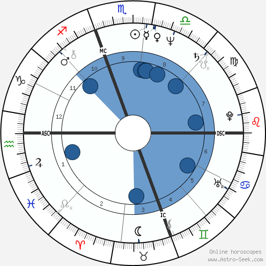 Dave Coleman wikipedia, horoscope, astrology, instagram