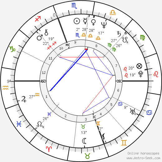 Dave Coleman birth chart, biography, wikipedia 2020, 2021