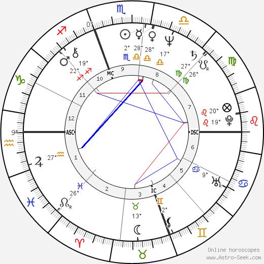 Dave Coleman birth chart, biography, wikipedia 2018, 2019