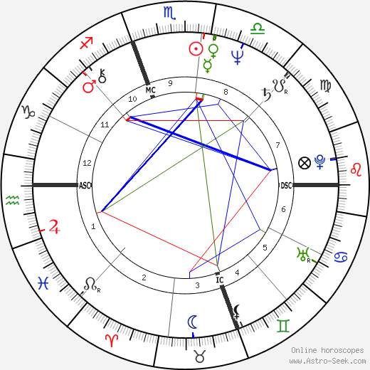Dave Coleman astro natal birth chart, Dave Coleman horoscope, astrology