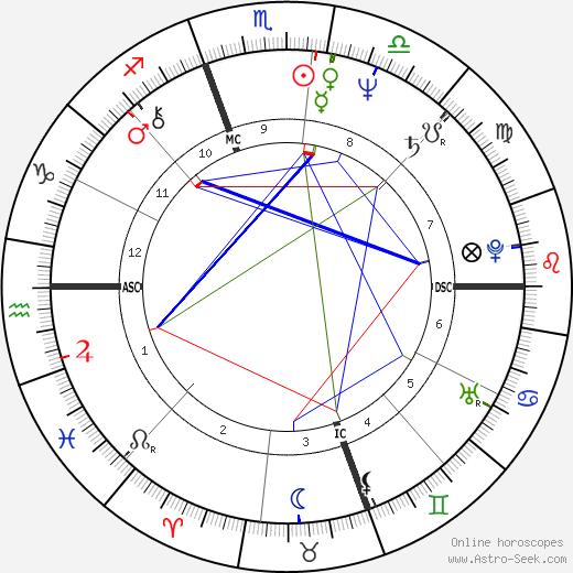 Dave Coleman день рождения гороскоп, Dave Coleman Натальная карта онлайн