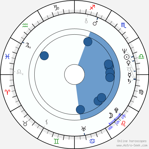 David Brin wikipedia, horoscope, astrology, instagram