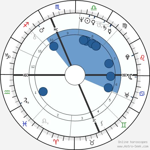 David Conn wikipedia, horoscope, astrology, instagram
