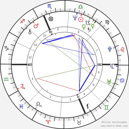David Conn tema natale, oroscopo, David Conn oroscopi gratuiti, astrologia
