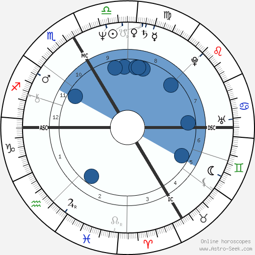 Dom Christophe Lebreton wikipedia, horoscope, astrology, instagram