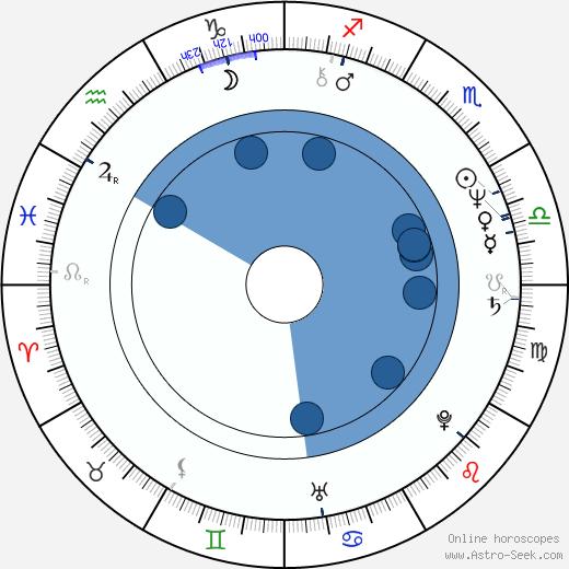 Donata Gottardi wikipedia, horoscope, astrology, instagram