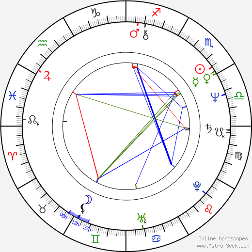 Dragan Marinkovic birth chart, Dragan Marinkovic astro natal horoscope, astrology